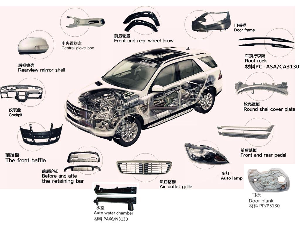 首页 产品应用 > 汽车配件     主要零部件:踏板,齿轮箱,防雷零件